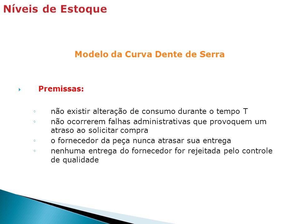 Modelo da Curva Dente de Serra Premissas: não existir alteração de consumo durante o tempo T não ocorrerem falhas administrativas que provoquem um atr