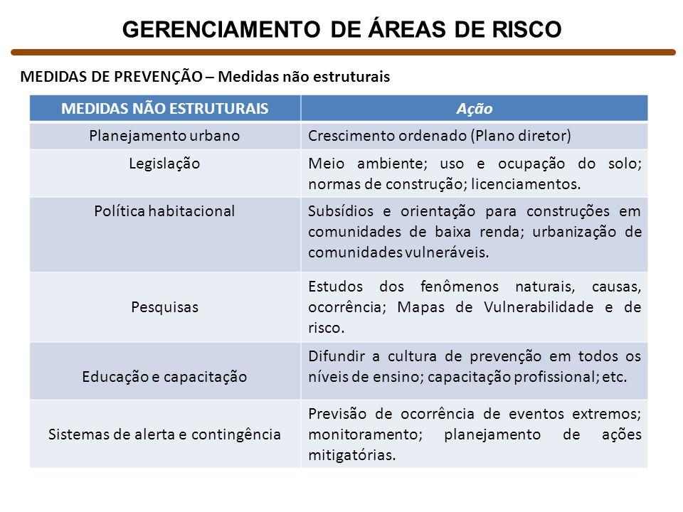 GERENCIAMENTO DE ÁREAS DE RISCO MEDIDAS DE PREVENÇÃO – Medidas não estruturais MEDIDAS NÃO ESTRUTURAISAção Planejamento urbanoCrescimento ordenado (Pl