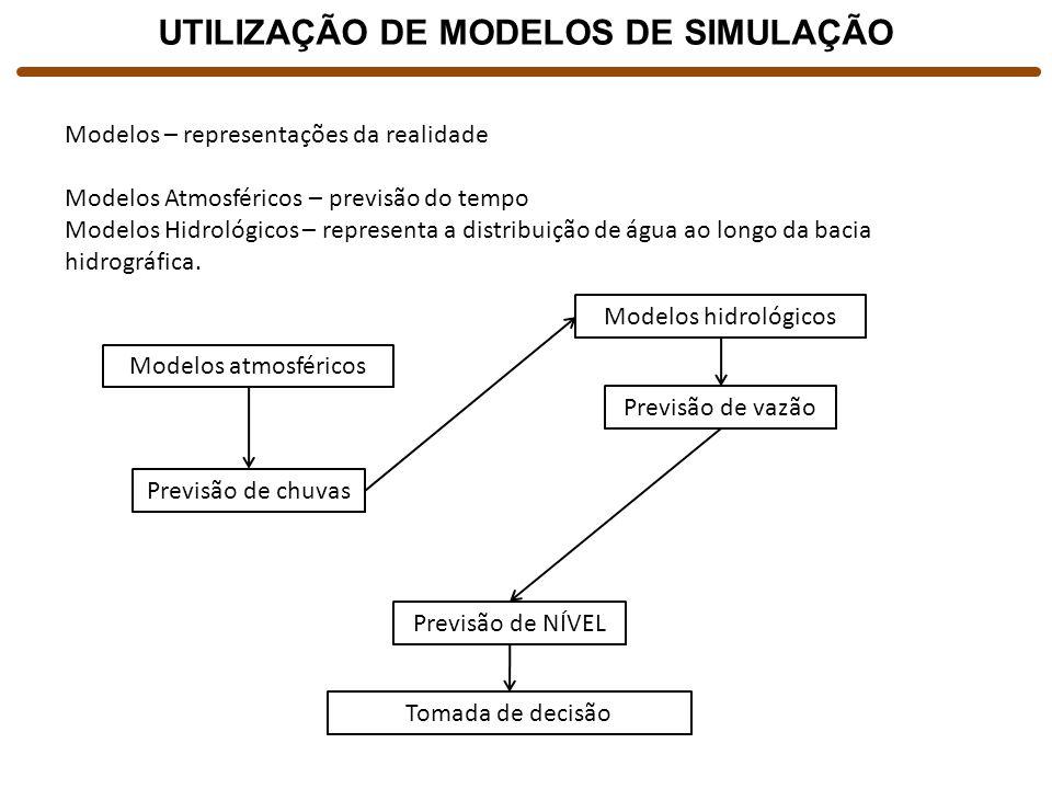 UTILIZAÇÃO DE MODELOS DE SIMULAÇÃO Modelos – representações da realidade Modelos Atmosféricos – previsão do tempo Modelos Hidrológicos – representa a