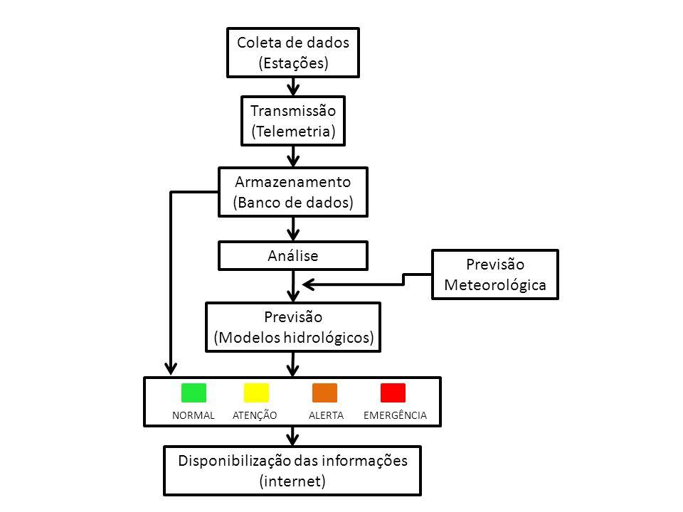 Coleta de dados (Estações) Transmissão (Telemetria) Armazenamento (Banco de dados) Análise NORMAL ATENÇÃO ALERTA EMERGÊNCIA Previsão (Modelos hidrológ