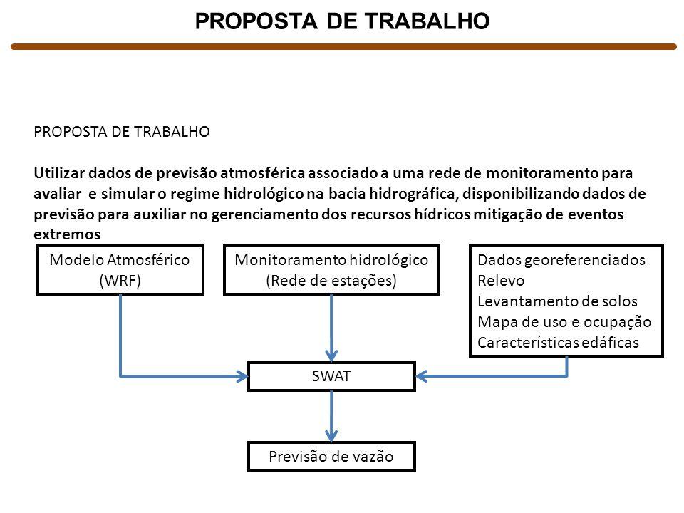 PROPOSTA DE TRABALHO Utilizar dados de previsão atmosférica associado a uma rede de monitoramento para avaliar e simular o regime hidrológico na bacia