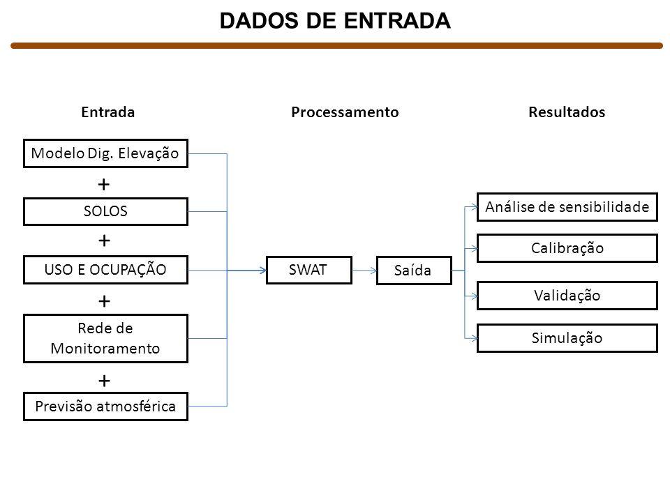 Modelo Dig. Elevação SOLOS USO E OCUPAÇÃO Rede de Monitoramento Previsão atmosférica Entrada + + + + SWAT Processamento Saída Análise de sensibilidade