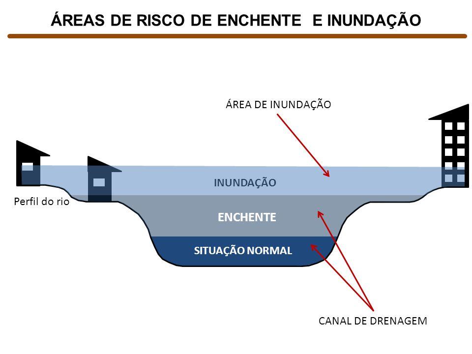 SITUAÇÃO NORMAL INUNDAÇÃO ENCHENTE ÁREAS DE RISCO DE ENCHENTE E INUNDAÇÃO CANAL DE DRENAGEM ÁREA DE INUNDAÇÃO Perfil do rio