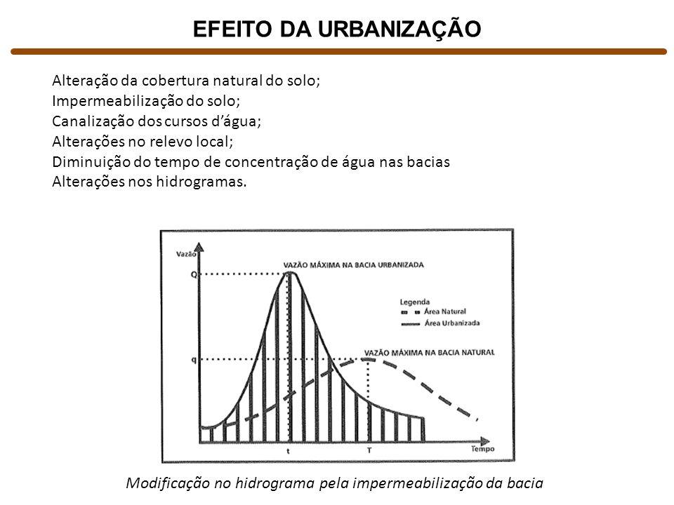 Modificação no hidrograma pela impermeabilização da bacia EFEITO DA URBANIZAÇÃO Alteração da cobertura natural do solo; Impermeabilização do solo; Can