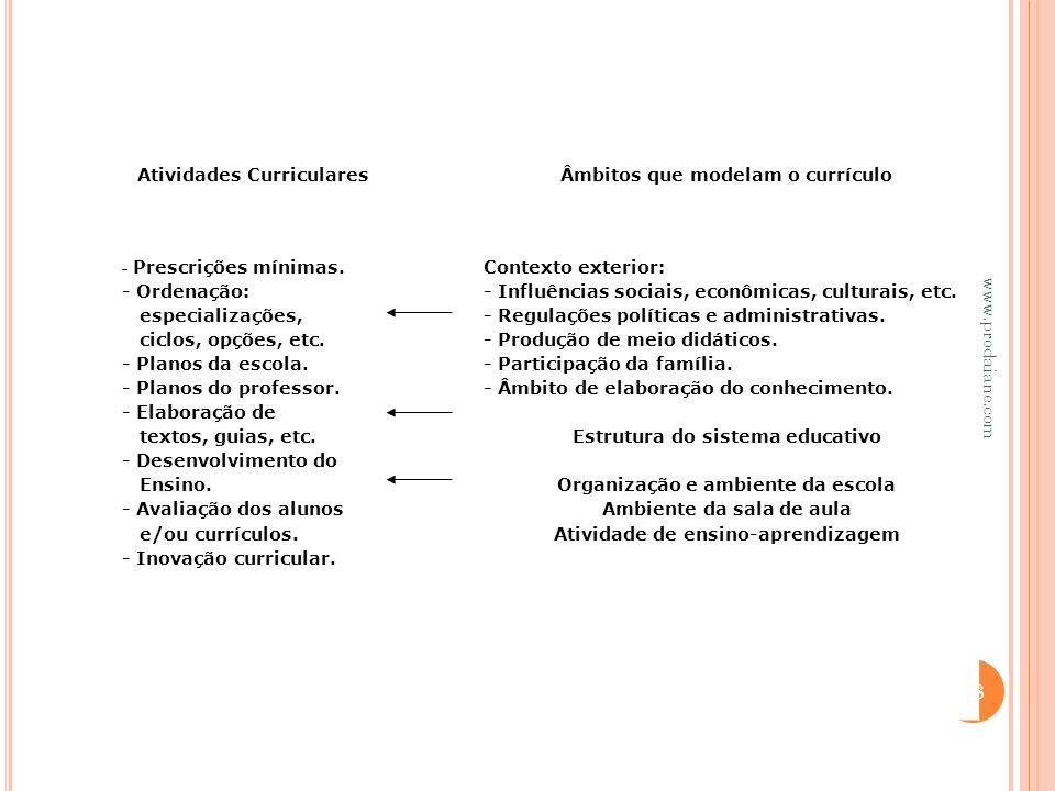 Atividades Curriculares Âmbitos que modelam o currículo - Prescrições mínimas. - Ordenação: especializações, ciclos, opções, etc. - Planos da escola.