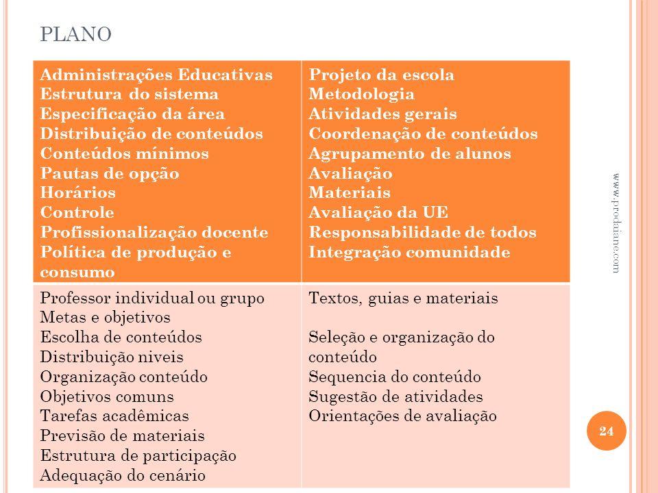PLANO 24 www.prodaiane.com Administrações Educativas Estrutura do sistema Especificação da área Distribuição de conteúdos Conteúdos mínimos Pautas de