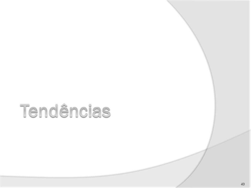 Tendências (1/4) Aumento do volume de projetos de natureza intangível 50