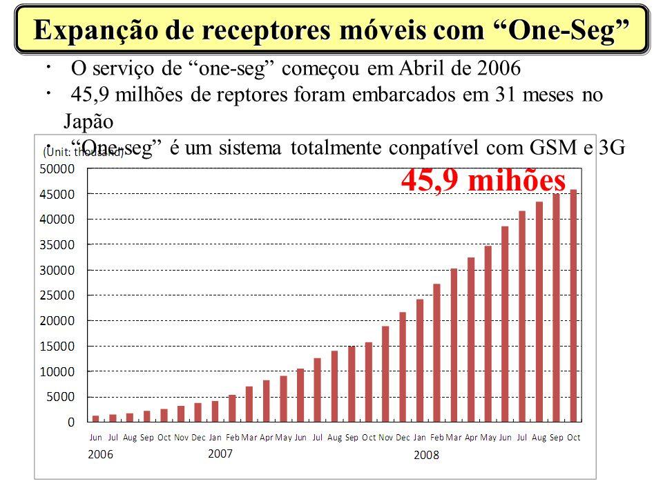 O serviço de one-seg começou em Abril de 2006 45,9 milhões de reptores foram embarcados em 31 meses no Japão One-seg é um sistema totalmente conpatível com GSM e 3G 45,9 mihões Expan de receptores mveis com One-Seg Expanção de receptores móveis com One-Seg