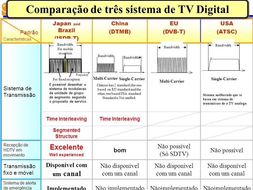 Padrão Características Japan and Brazil (ISDB-T) China (DTMB) EU (DVB-T) USA (ATSC) Sistema de Transmissão Sistema melhorado que se basea em sistema de transmissao de a TV analoga Time Interleaving Segmented Structure Recepção de HDTV em movimento Excelente Well experienced bom Não possível (Só SDTV) Não possível Transmissão fixo e móvel Disponivel com um canal Não disponivel com um canal Sistema de alerta de emergência Implementado Não implementado Bandwidth For fixed reception For mobile reception Frequency Multi-Carrier Bandwidth Single-Carrier Bandwidth Multi-Carrier Bandwidth Single-Carrier Bandwidth Chinese has 2 standard (the one based on EU standard and the other one based USA standard Standard is Not unified.