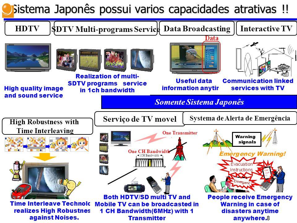 Sistema Japonês possui varios capacidades atrativas !! HDTVInteractive TV High quality image and sound service Serviço de TV movel Data Broadcasting U
