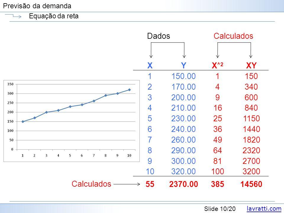 lavratti.com Slide 10/20 Previsão da demanda Equação da reta XYX ^2 XY 1150.001150 2170.004340 3200.009600 4210.0016840 5230.00251150 6240.00361440 7260.00491820 8290.00642320 9300.00812700 10320.001003200 552370.0038514560 DadosCalculados