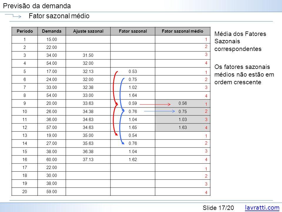 lavratti.com Slide 17/20 Previsão da demanda Fator sazonal médio Média dos Fatores Sazonais correspondentes Os fatores sazonais médios não estão em ordem crescente PeríodoDemandaAjuste sazonalFator sazonalFator sazonal médio 115.00 222.00 334.0031.50 454.0032.00 517.0032.130.53 624.0032.000.75 733.0032.381.02 854.0033.001.64 920.0033.630.590.56 1026.0034.380.760.75 1136.0034.631.041.03 1257.0034.631.651.63 1319.0035.000.54 1427.0035.630.76 1538.0036.381.04 1660.0037.131.62 1722.00 1830.00 1938.00 2059.00 1 2 3 4 1 2 3 4 1 2 3 4 1 2 3 4 1 2 3 4