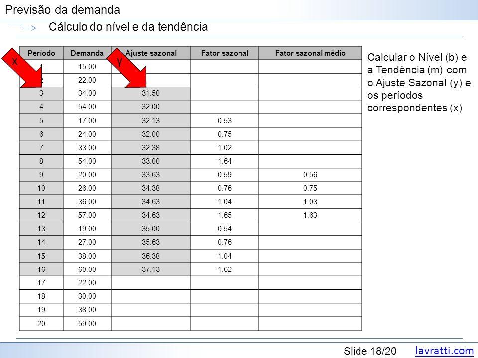lavratti.com Slide 18/20 Previsão da demanda Cálculo do nível e da tendência Calcular o Nível (b) e a Tendência (m) com o Ajuste Sazonal (y) e os períodos correspondentes (x) PeríodoDemandaAjuste sazonalFator sazonalFator sazonal médio 115.00 222.00 334.0031.50 454.0032.00 517.0032.130.53 624.0032.000.75 733.0032.381.02 854.0033.001.64 920.0033.630.590.56 1026.0034.380.760.75 1136.0034.631.041.03 1257.0034.631.651.63 1319.0035.000.54 1427.0035.630.76 1538.0036.381.04 1660.0037.131.62 1722.00 1830.00 1938.00 2059.00 xy