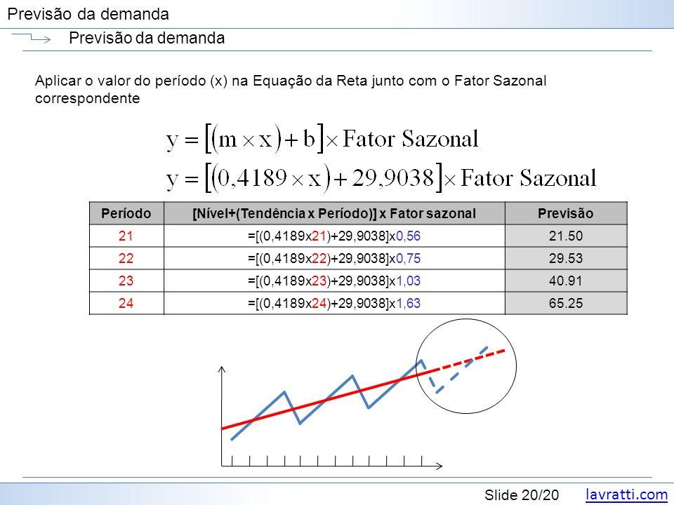 lavratti.com Slide 20/20 Previsão da demanda Aplicar o valor do período (x) na Equação da Reta junto com o Fator Sazonal correspondente Período[Nível+(Tendência x Período)] x Fator sazonalPrevisão 21=[(0,4189x21)+29,9038]x0,56 21.50 22=[(0,4189x22)+29,9038]x0,75 29.53 23=[(0,4189x23)+29,9038]x1,03 40.91 24=[(0,4189x24)+29,9038]x1,63 65.25