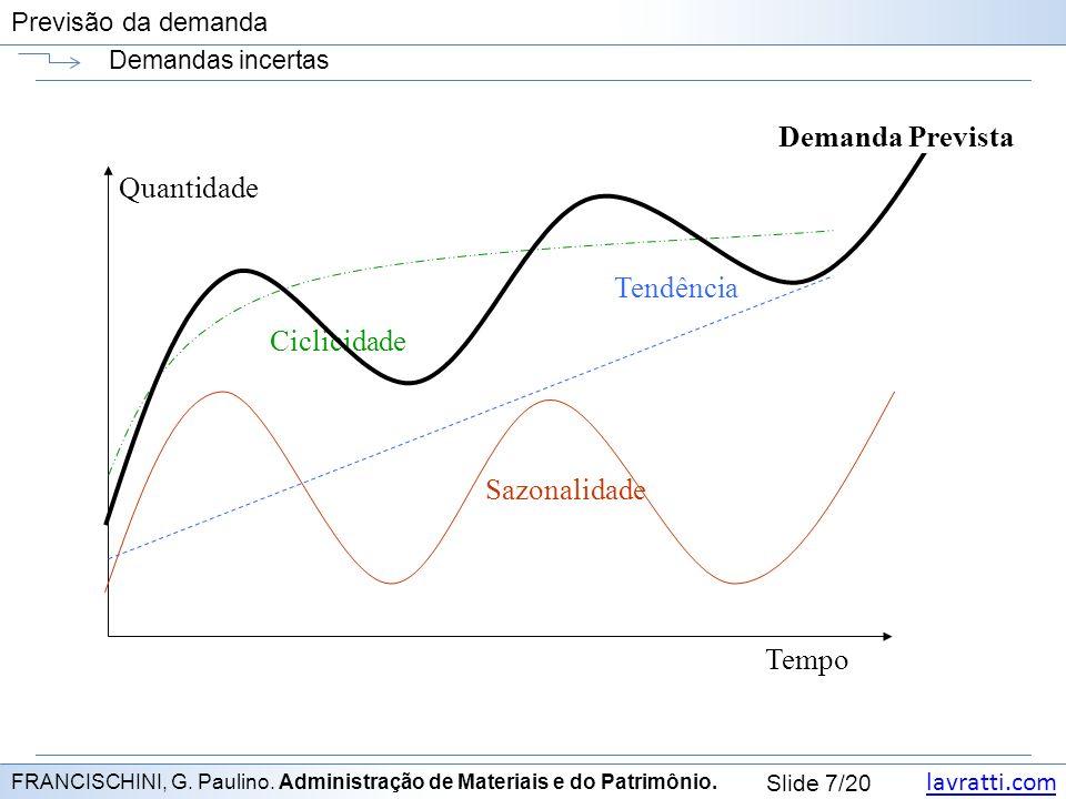 lavratti.com Slide 7/20 Previsão da demanda Demandas incertas FRANCISCHINI, G.