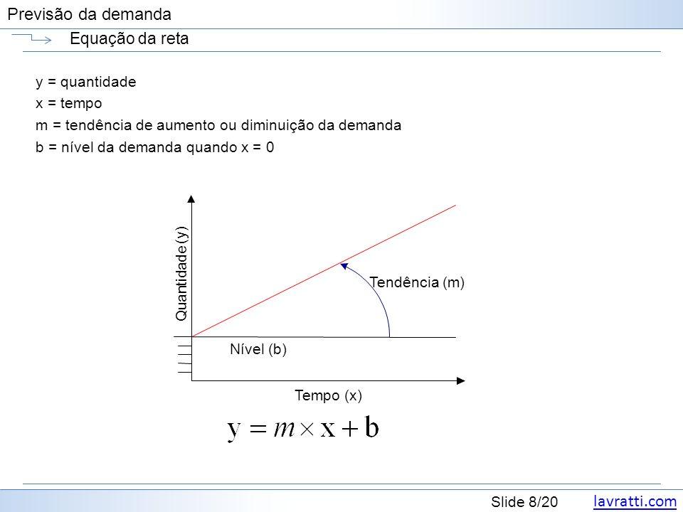 lavratti.com Slide 8/20 Previsão da demanda Equação da reta y = quantidade x = tempo m = tendência de aumento ou diminuição da demanda b = nível da demanda quando x = 0 Tempo (x) Q u a n t i d a d e (y) Nível (b) Tendência (m)