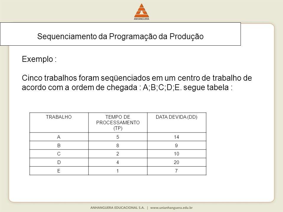 Sequenciamento da Programação da Produção Exemplo : Cinco trabalhos foram seqüenciados em um centro de trabalho de acordo com a ordem de chegada : A;B;C;D;E.