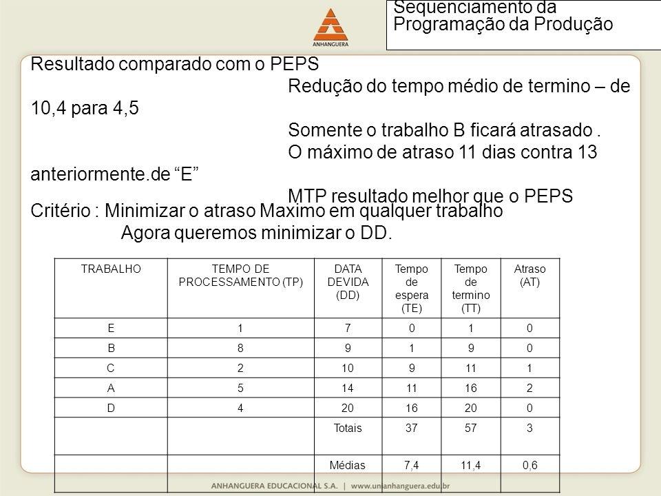 Resultado comparado com o PEPS Redução do tempo médio de termino – de 10,4 para 4,5 Somente o trabalho B ficará atrasado.