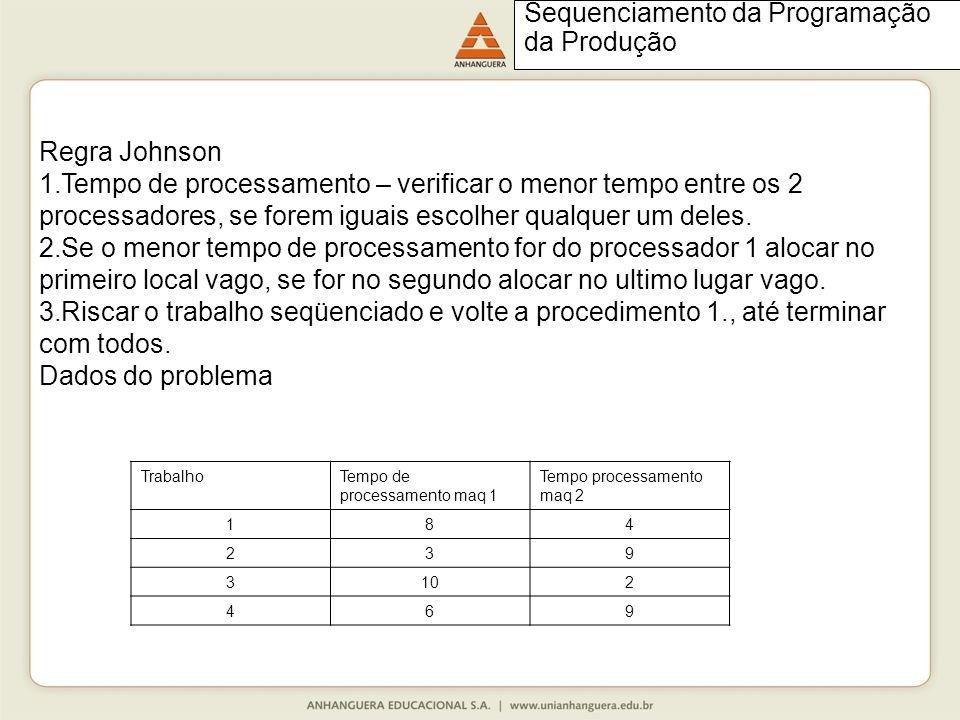 Regra Johnson 1.Tempo de processamento – verificar o menor tempo entre os 2 processadores, se forem iguais escolher qualquer um deles.