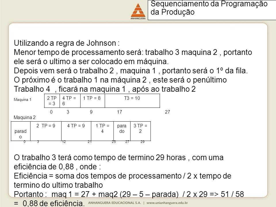 Utilizando a regra de Johnson : Menor tempo de processamento será: trabalho 3 maquina 2, portanto ele será o ultimo a ser colocado em máquina.