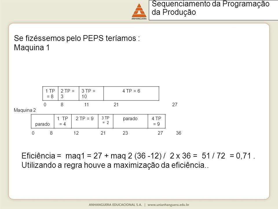 Se fizéssemos pelo PEPS teríamos : Maquina 1 1 TP = 8 2 TP = 3 3 TP = 10 4 TP = 6 0 8 11 21 27 Maquina 2 parado 1 TP = 4 2 TP = 9 3 TP = 2 parado4 TP = 9 0 8 12 21 23 27 36 Eficiência = maq1 = 27 + maq 2 (36 -12) / 2 x 36 = 51 / 72 = 0,71.