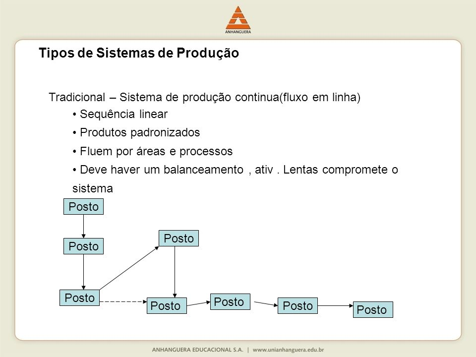 Tradicional – Sistema de produção continua(fluxo em linha) Sequência linear Produtos padronizados Fluem por áreas e processos Deve haver um balanceamento, ativ.
