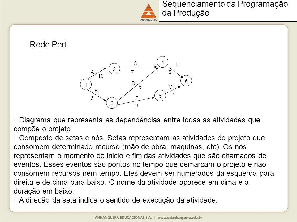 1 6 5 3 10 A7 F 5 B 6 D 5 E 9 G 4 2 4 C Rede Pert Diagrama que representa as dependências entre todas as atividades que compõe o projeto.