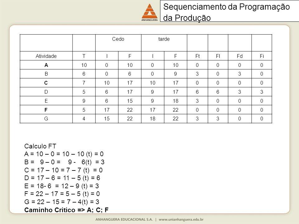 Cedotarde AtividadeTIFIFFtFlFdFi A100 0 0000 B606093030 C7 1710170000 D56 9 6633 E96159183000 F5172217220000 G4152218223300 Sequenciamento da Programação da Produção Calculo FT A = 10 – 0 = 10 – 10 (t) = 0 B = 9 – 0 = 9 - 6(t) = 3 C = 17 – 10 = 7 – 7 (t) = 0 D = 17 – 6 = 11 – 5 (t) = 6 E = 18- 6 = 12 – 9 (t) = 3 F = 22 – 17 = 5 – 5 (t) = 0 G = 22 – 15 = 7 – 4(t) = 3 Caminho Critico => A; C; F