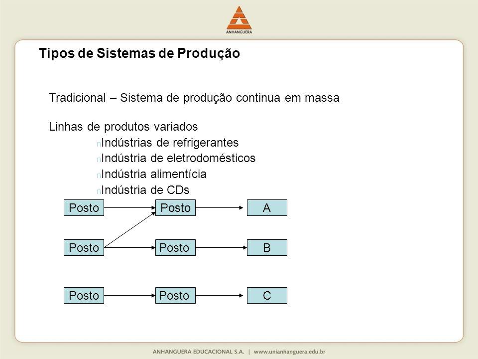 Tradicional – Sistema de produção continua em massa Linhas de produtos variados n Indústrias de refrigerantes n Indústria de eletrodomésticos n Indústria alimentícia n Indústria de CDs Posto A B C Tipos de Sistemas de Produção