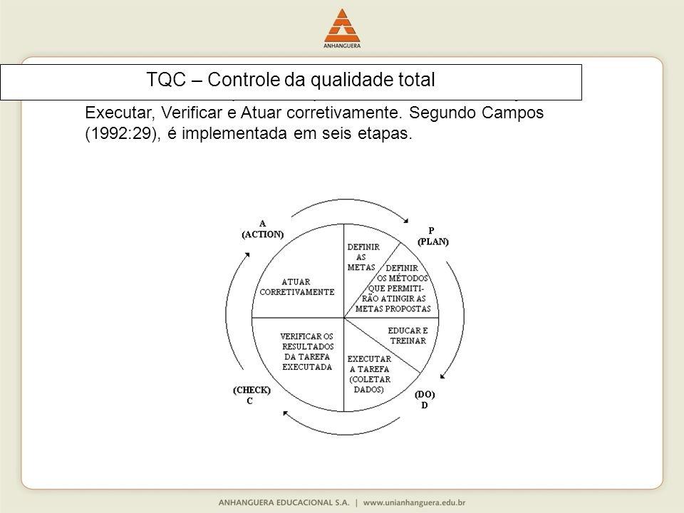 Este ciclo está composto em quatro fases básicas: Planejar, Executar, Verificar e Atuar corretivamente.