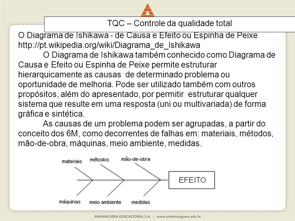 O Diagrama de Ishikawa - de Causa e Efeito ou Espinha de Peixe http://pt.wikipedia.org/wiki/Diagrama_de_Ishikawa O Diagrama de Ishikawa também conhecido como Diagrama de Causa e Efeito ou Espinha de Peixe permite estruturar hierarquicamente as causas de determinado problema ou oportunidade de melhoria.