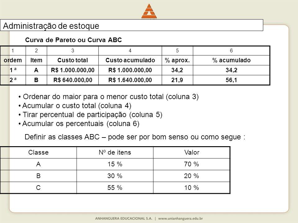 123456 ordemItemCusto totalCusto acumulado% aprox.% acumulado 1 ªAR$ 1.000.000,00 34,2 2 ªBR$ 640.000,00R$ 1.640.000,0021,956,1 ClasseNº de itensValor A15 %70 % B30 %20 % C55 %10 % Administração de estoque Curva de Pareto ou Curva ABC Ordenar do maior para o menor custo total (coluna 3) Acumular o custo total (coluna 4) Tirar percentual de participação (coluna 5) Acumular os percentuais (coluna 6) Definir as classes ABC – pode ser por bom senso ou como segue :