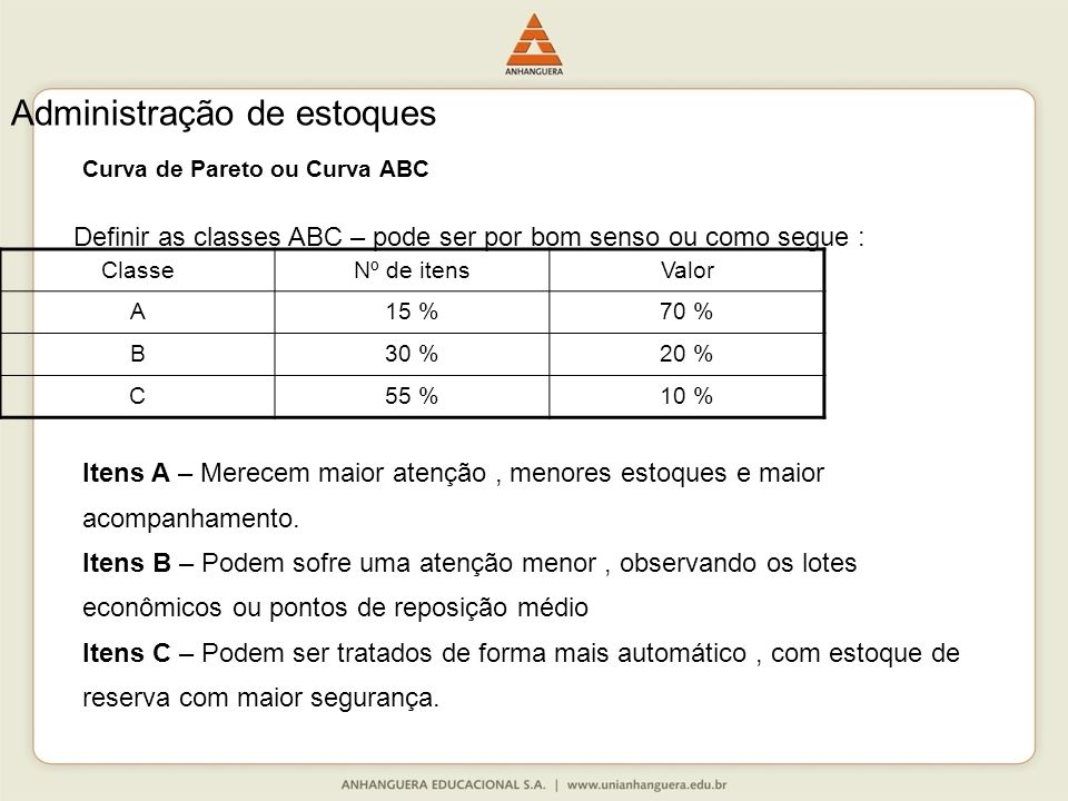 Curva de Pareto ou Curva ABC Definir as classes ABC – pode ser por bom senso ou como segue : ClasseNº de itensValor A15 %70 % B30 %20 % C55 %10 % Admi