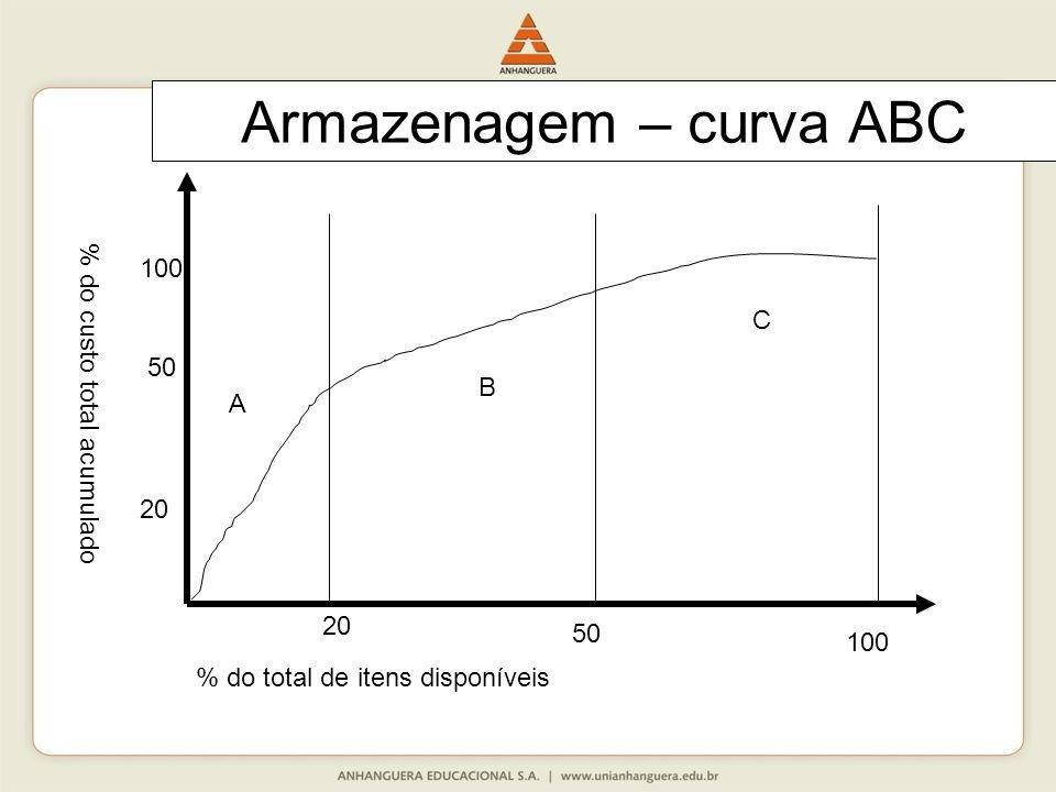 Armazenagem – curva ABC A B C 20 100 50 100 50 % do total de itens disponíveis % do custo total acumulado