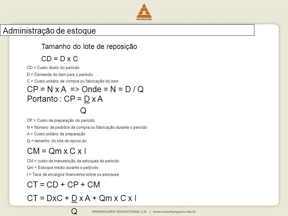 Tamanho do lote de reposição CD = D x C CD = Custo direto do período D = Demanda do item para o período C = Custo unitário de compra ou fabricação do item CP = N x A => Onde = N = D / Q Portanto : CP = D x A Q CP = Custo de preparação do período N = Número de pedidos de compra ou fabricação durante o periodo A = Custo unitário de preparação Q = tamanho do lote de reposi;áo CM = Qm x C x I CM = custo de manutenção de estoques do período Qm = Estoque médio durante o per[iodo I = Taxa de encargos financeiros sobre os estoques CT = CD + CP + CM CT = DxC + D x A + Qm x C x I Q Administração de estoque