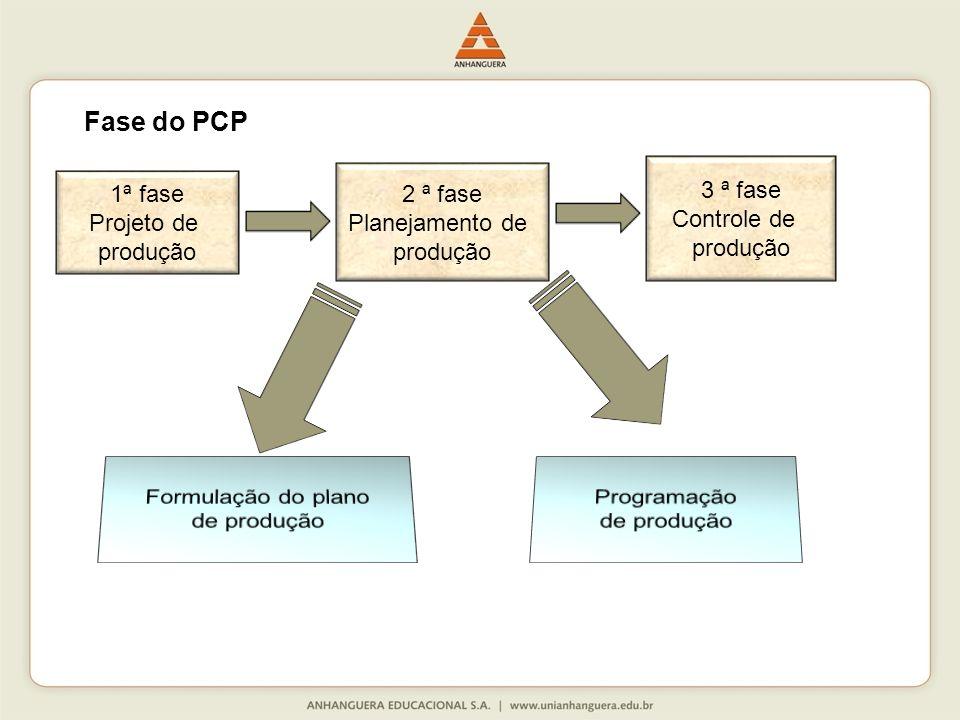 Fase do PCP 1ª fase Projeto de produção 2 ª fase Planejamento de produção 3 ª fase Controle de produção