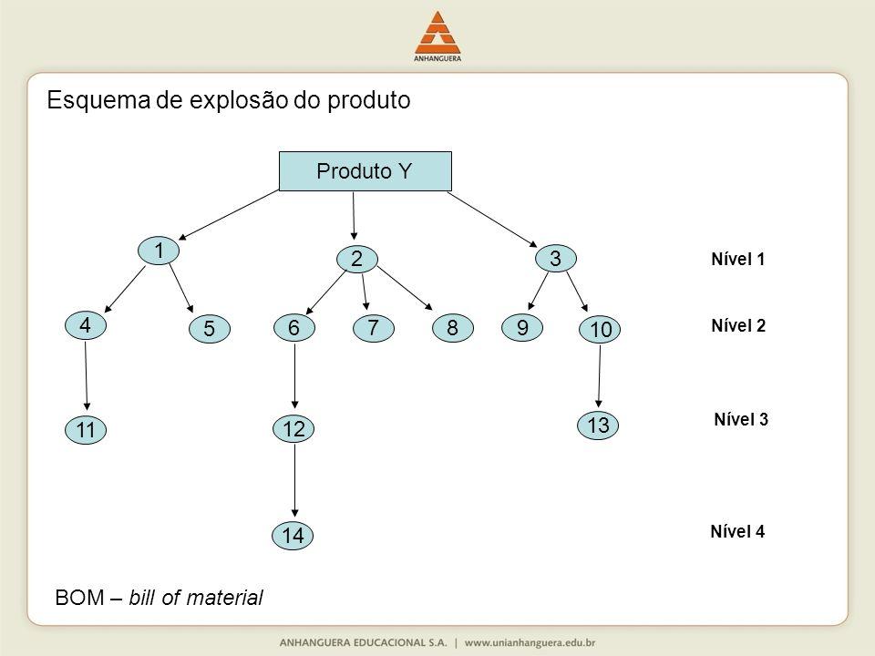 Produto Y Esquema de explosão do produto 1 4 5 11 6 7 8 3 2 12 13 10 9 14 Nível 1 Nível 2 Nível 3 Nível 4 BOM – bill of material