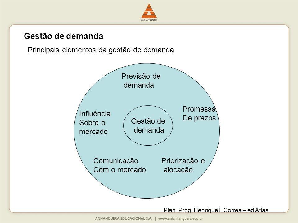 Pr Gestão de demanda Promessa De prazos Comunicação Com o mercado Priorização e alocação Influência Sobre o mercado Previsão de demanda Principais elementos da gestão de demanda Plan.
