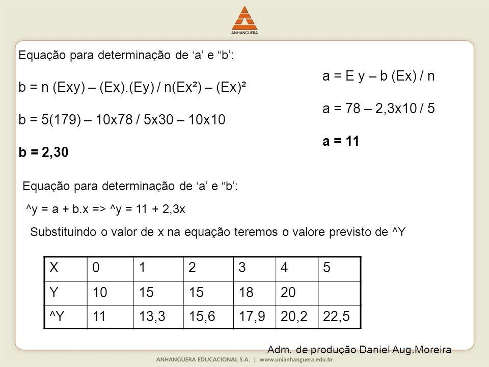 Adm. de produção Daniel Aug.Moreira Equação para determinação de a e b: b = n (Exy) – (Ex).(Ey) / n(Ex²) – (Ex)² b = 5(179) – 10x78 / 5x30 – 10x10 b =