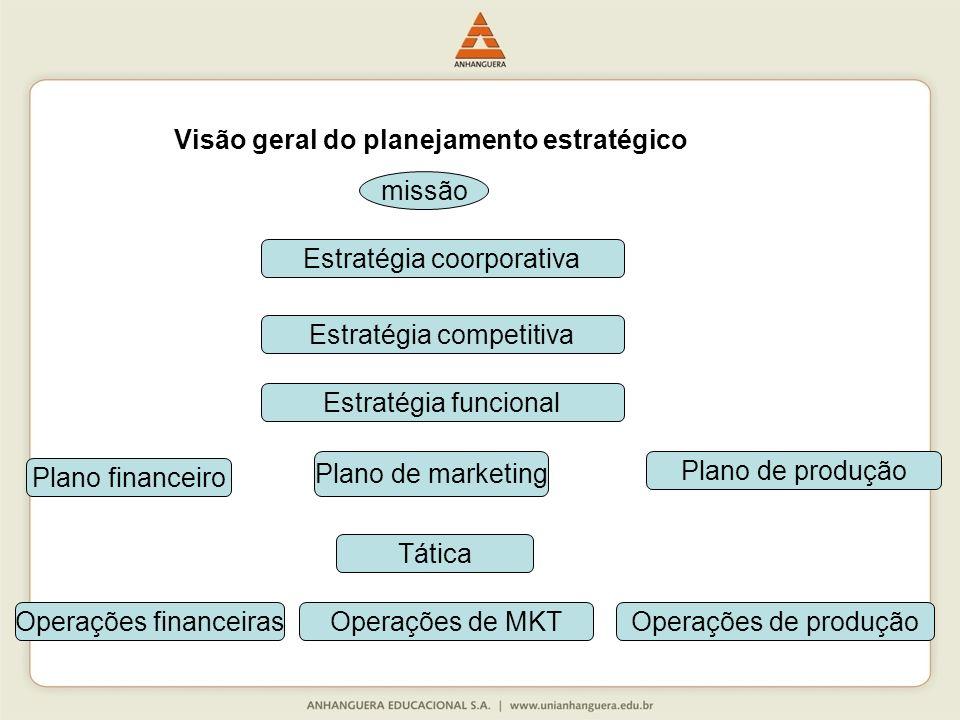 Visão geral do planejamento estratégico missão Estratégia coorporativa Estratégia competitiva Estratégia funcional Plano de marketing Plano financeiro Tática Operações financeirasOperações de MKTOperações de produção Plano de produção