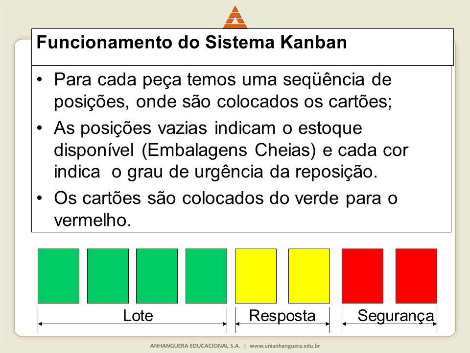Funcionamento do Sistema Kanban Para cada peça temos uma seqüência de posições, onde são colocados os cartões; As posições vazias indicam o estoque disponível (Embalagens Cheias) e cada cor indica o grau de urgência da reposição.