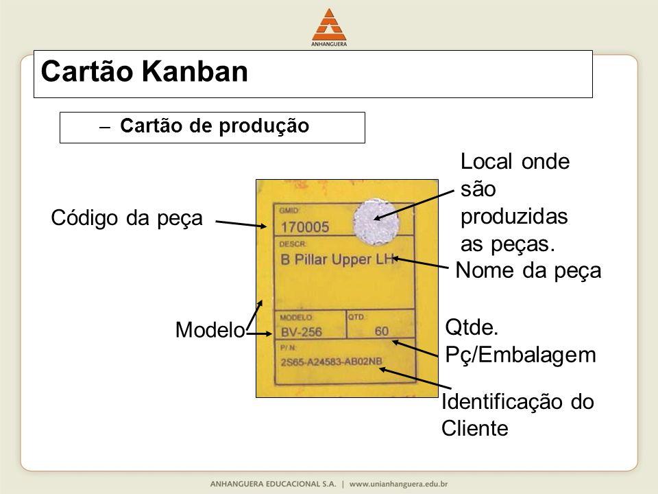 Cartão Kanban –Cartão de produção Qtde.