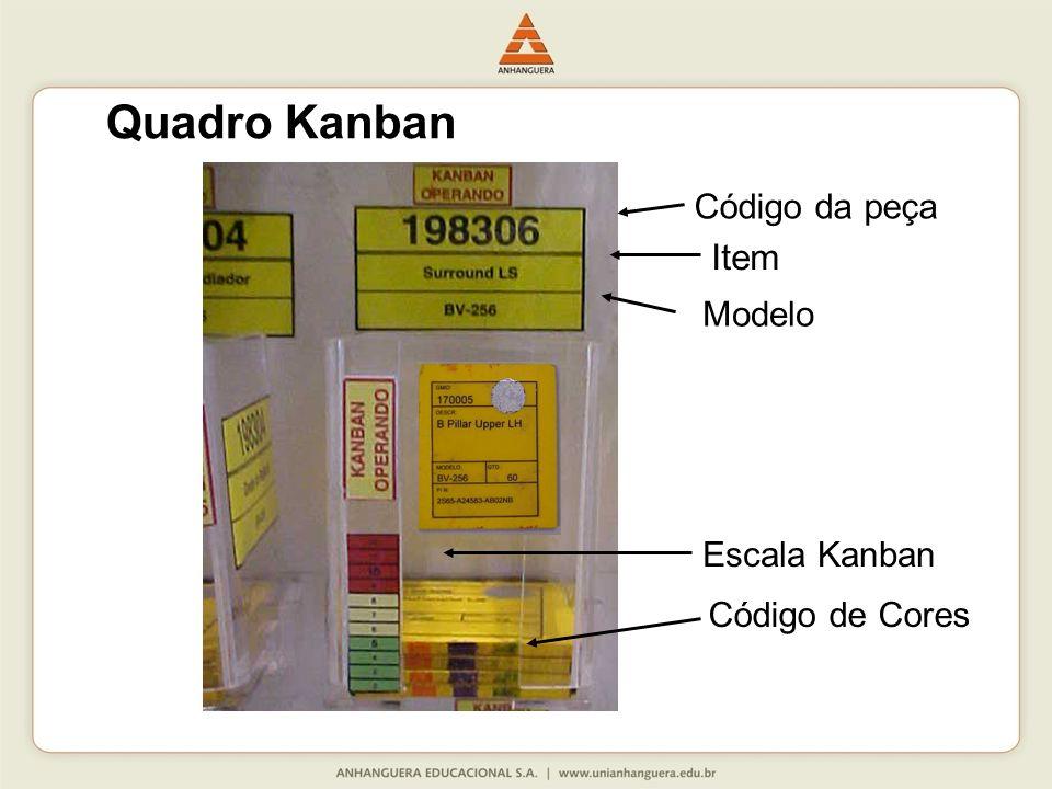 Item Modelo Código da peça Escala Kanban Código de Cores Quadro Kanban