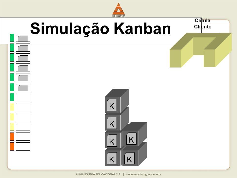 Simulação Kanban Célula Cliente K K K K K K