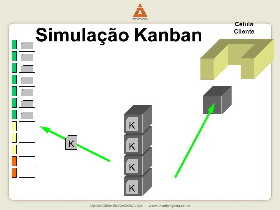 Célula Cliente K K K K K Simulação Kanban
