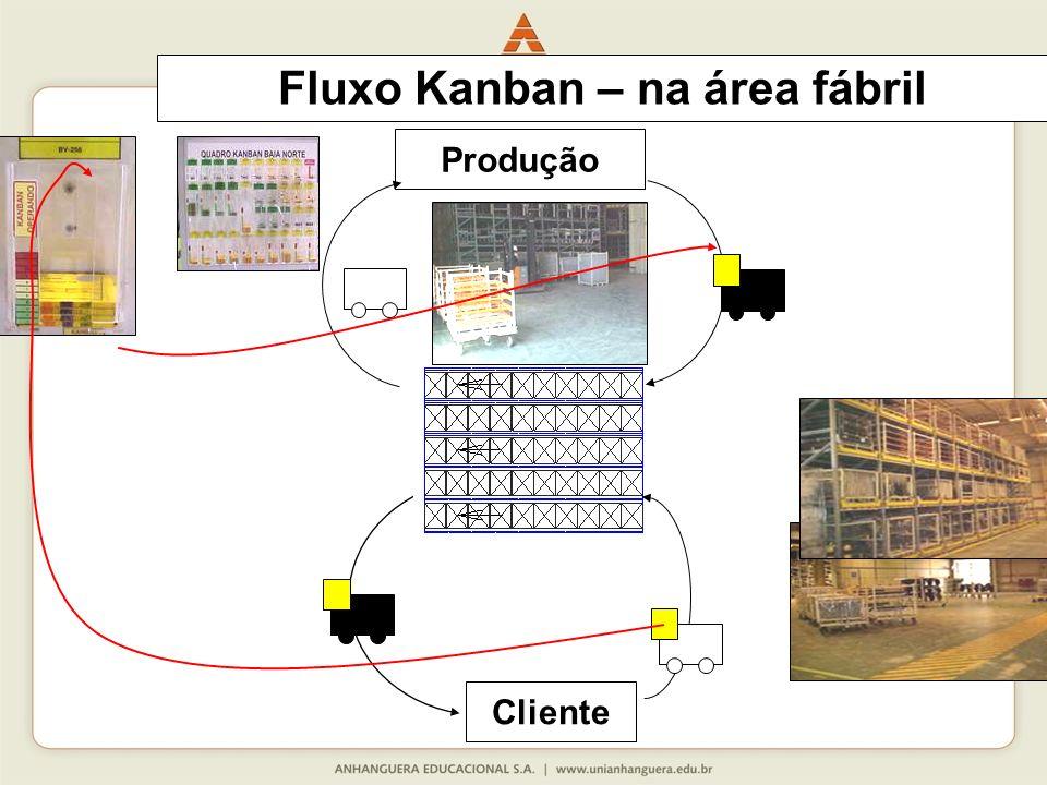 Fluxo Kanban – na área fábril Produção Cliente