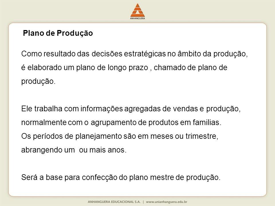 Como resultado das decisões estratégicas no âmbito da produção, é elaborado um plano de longo prazo, chamado de plano de produção.