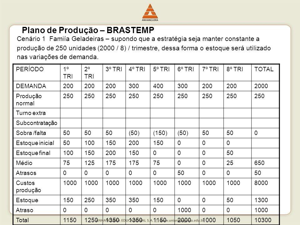 Cenário 1 Famiía Geladeiras – supondo que a estratégia seja manter constante a produção de 250 unidades (2000 / 8) / trimestre, dessa forma o estoque será utilizado nas variações de demanda.