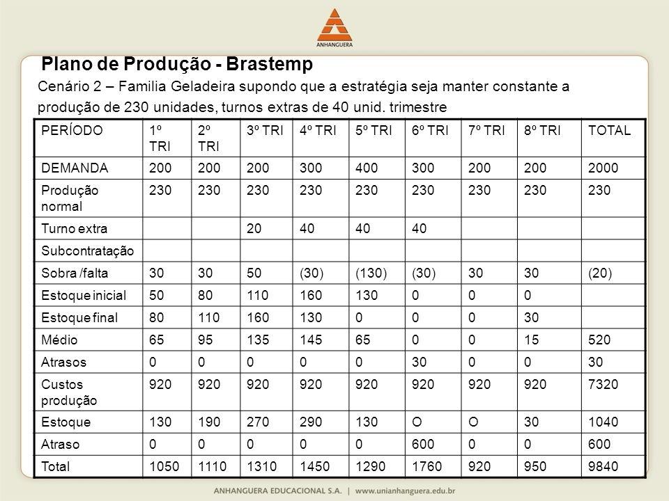 Cenário 2 – Familia Geladeira supondo que a estratégia seja manter constante a produção de 230 unidades, turnos extras de 40 unid.