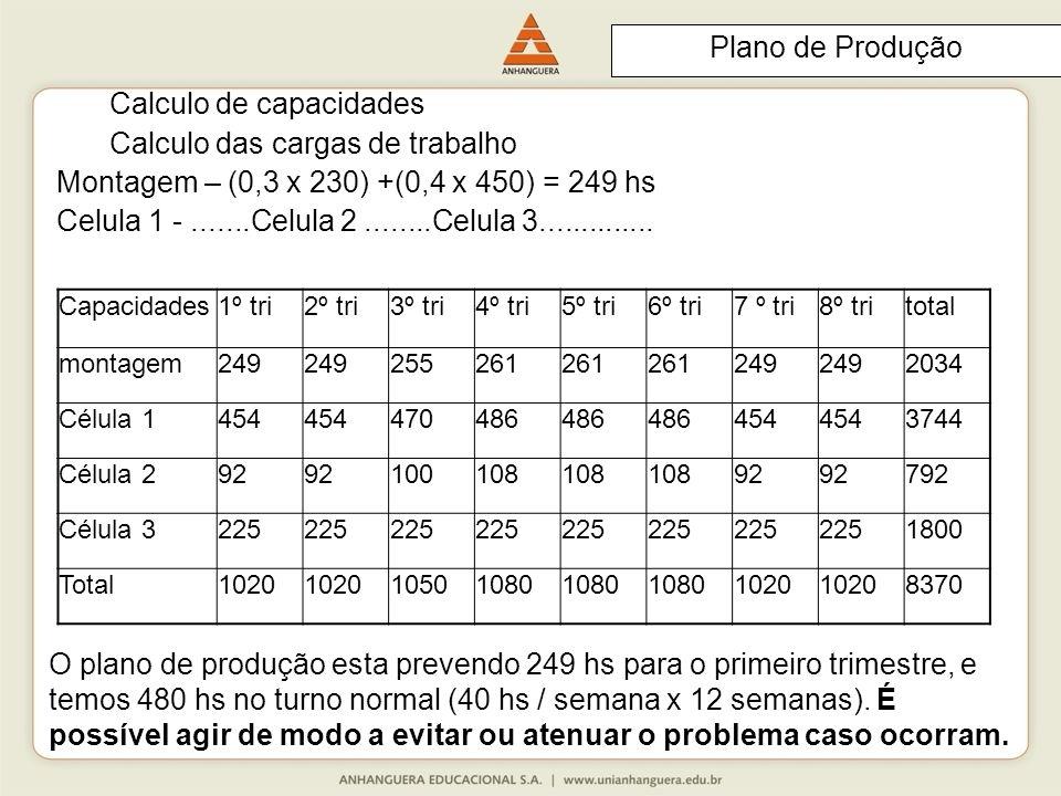Plano de Produção Calculo de capacidades Calculo das cargas de trabalho Montagem – (0,3 x 230) +(0,4 x 450) = 249 hs Celula 1 -.......Celula 2........Celula 3..............